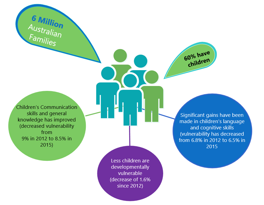 There are 6 million Australian Families. 60% have children. Less children are developmentally vulnerable (decrease of 1.6% since 2012). Significant gains have been made in children's language skills (vulnerability has decreased from 6.8% in 2012 to 6.5% in 2015). Children's Communication skills and general knowledge has improved (decreased vulnerability from 9% in 2012 to 8.5% in 2015).