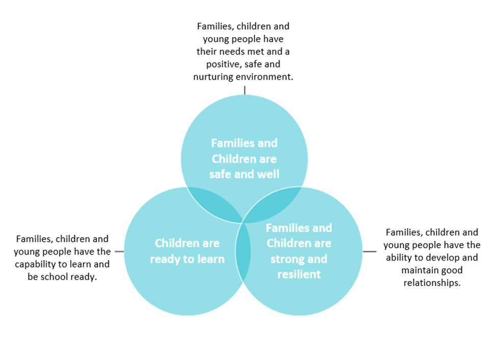 Familes and children are safe and well. Families, children and young people have the capability to learn and be school ready. Families, children and young people have the ability to develop and maintain good relationships